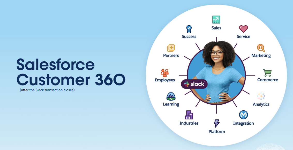 salesforce-customer-360-with-slack.png