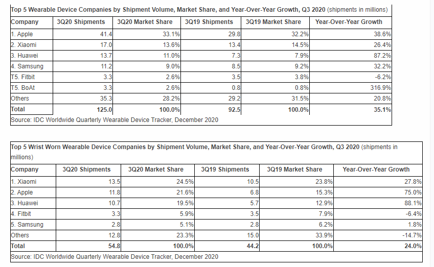 idc-wearable-trackers-q3-2020.png