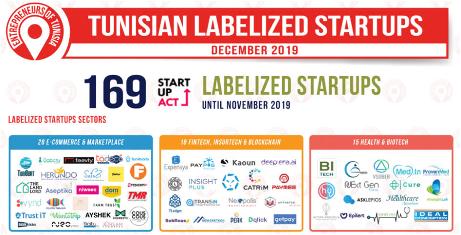 tunisianlabelizedstartupsentrepreneursoftunisia.jpg