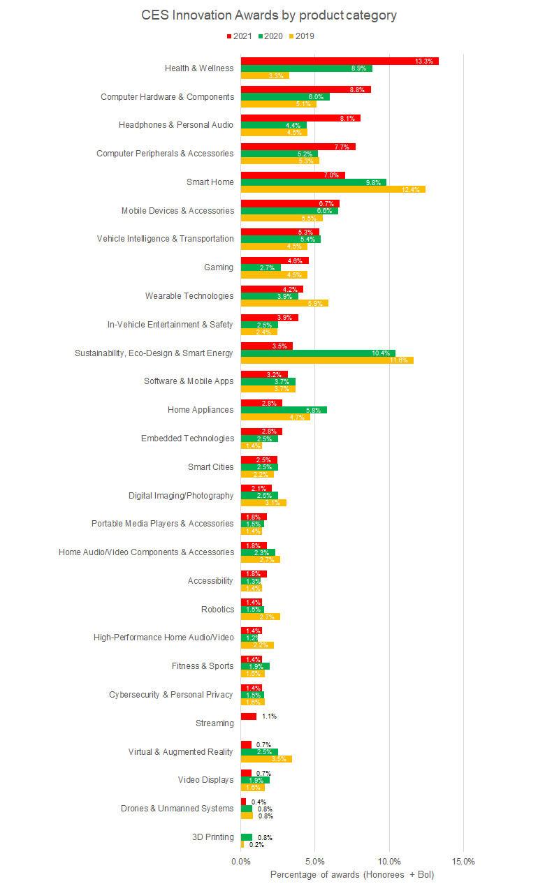 ces-2021-innovation-awards-by-category.jpg