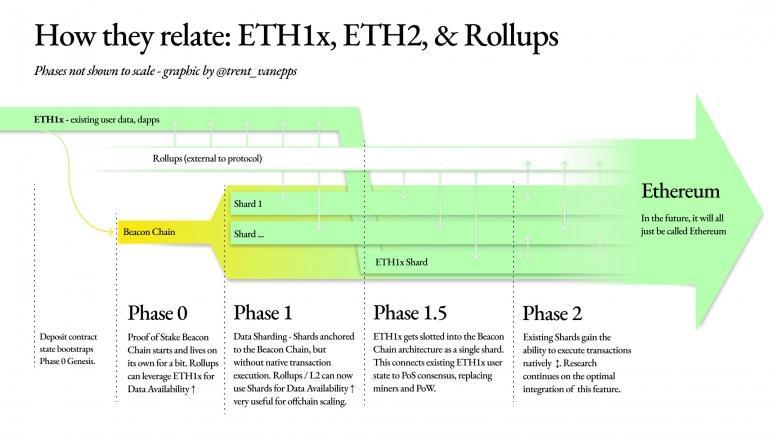 eth-2-transitions-775x439.jpg