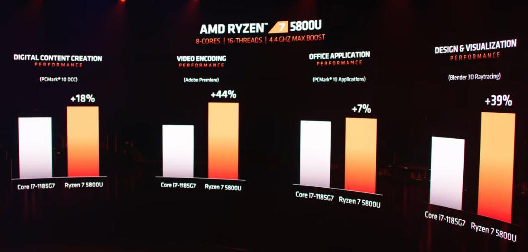 amd-ryzen-5000-graphs.png