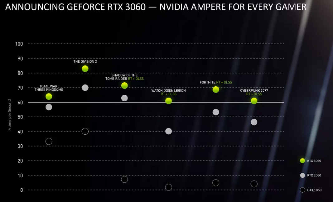nvidia-gtx-3060-chart.png