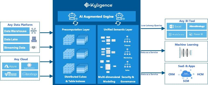 kyligence-architecture-diagram.jpg