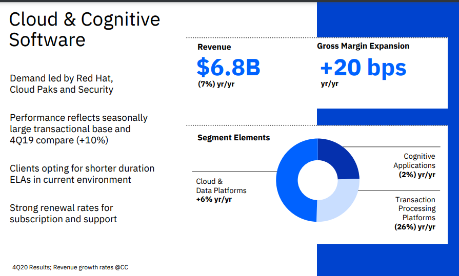 ibm-q4-cloud-2020.png