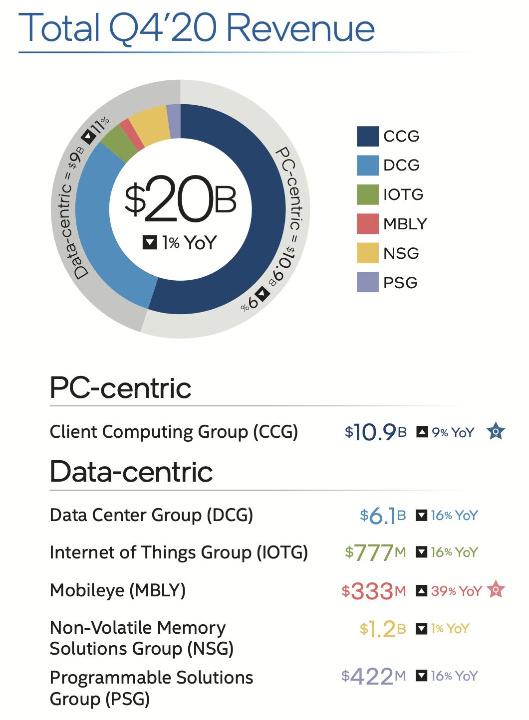 intel-business-segments-q4-20.png