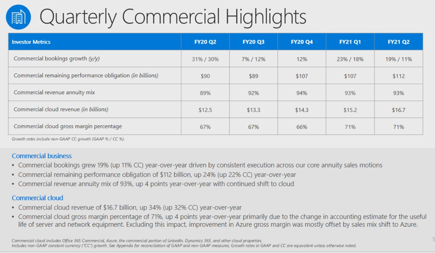 msft-q2-commercial-cloud-2021.png