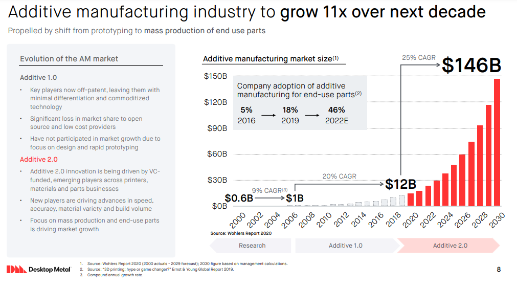 dm-additive-manufacturing.png