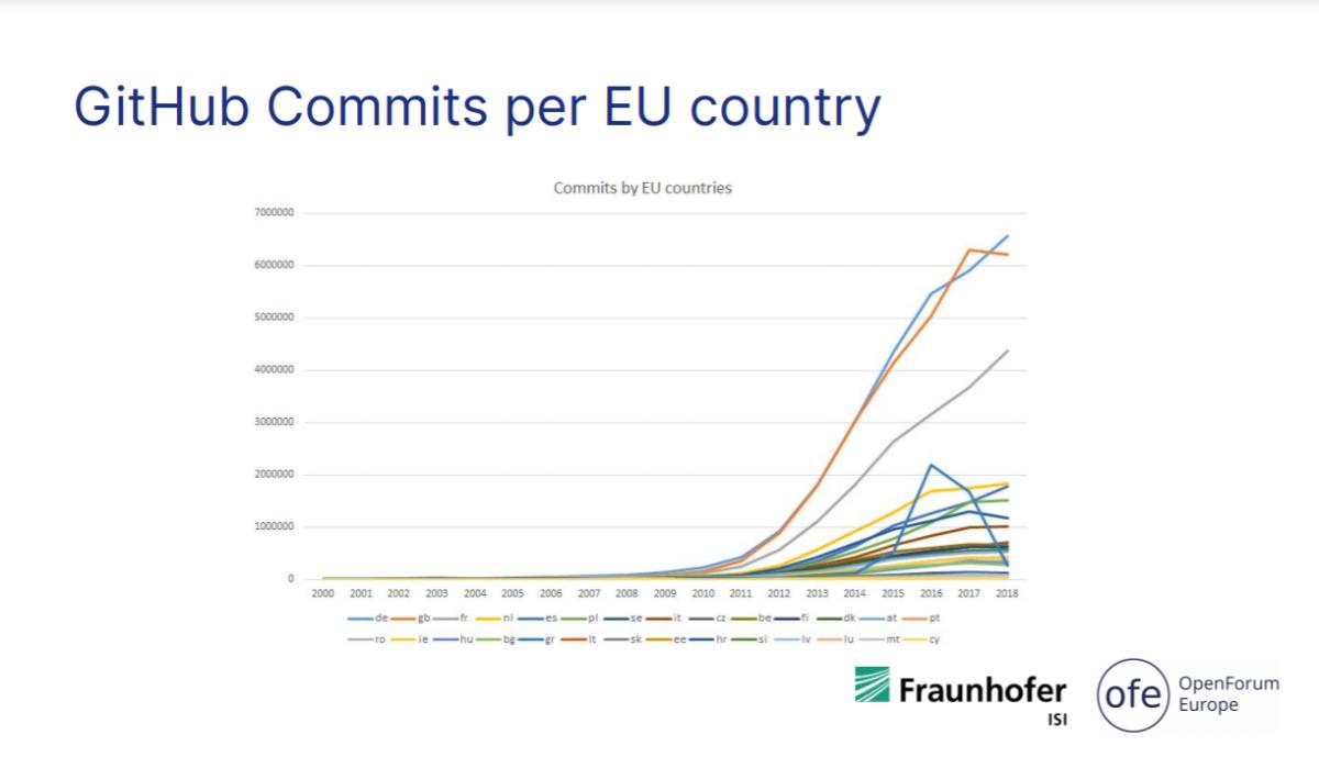 github-commits-per-eu-country.png