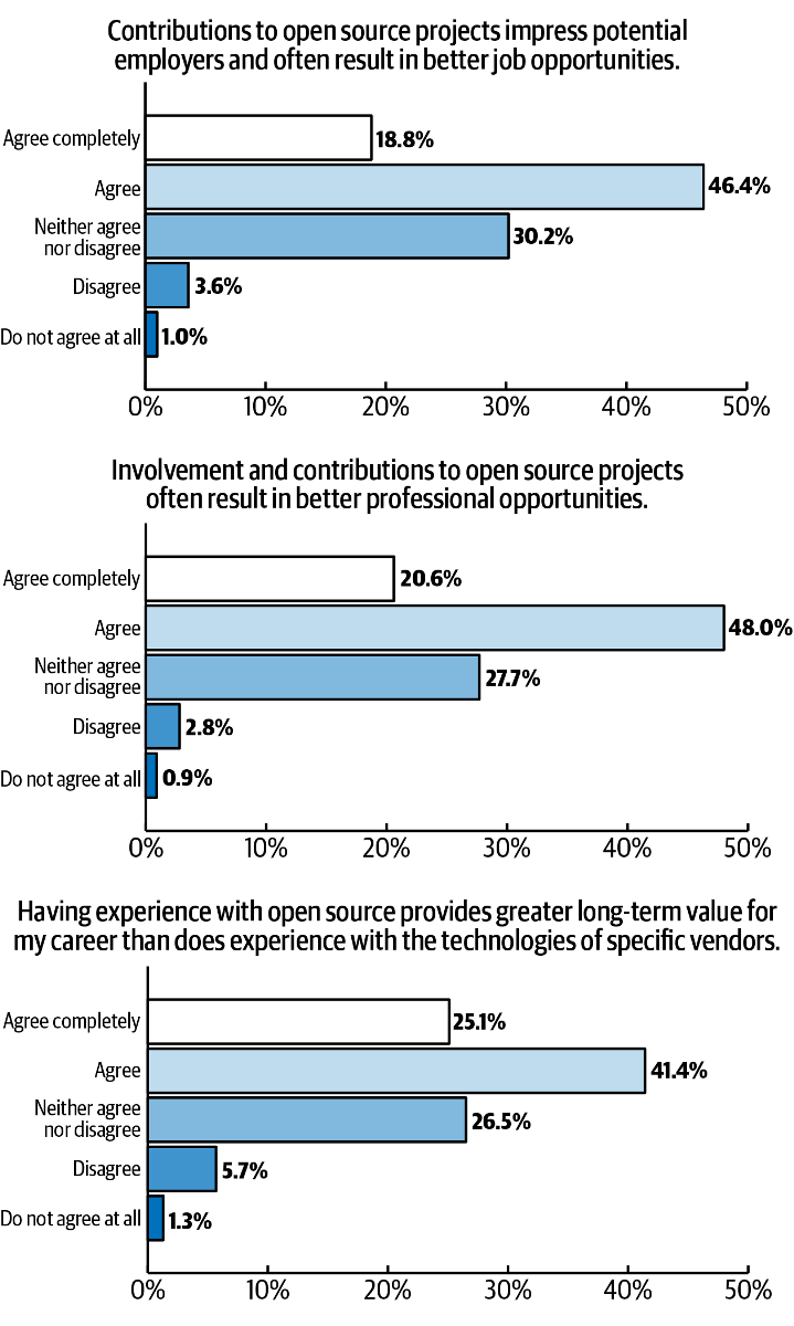 ibm-contributions-to-oss-impress-employers.png