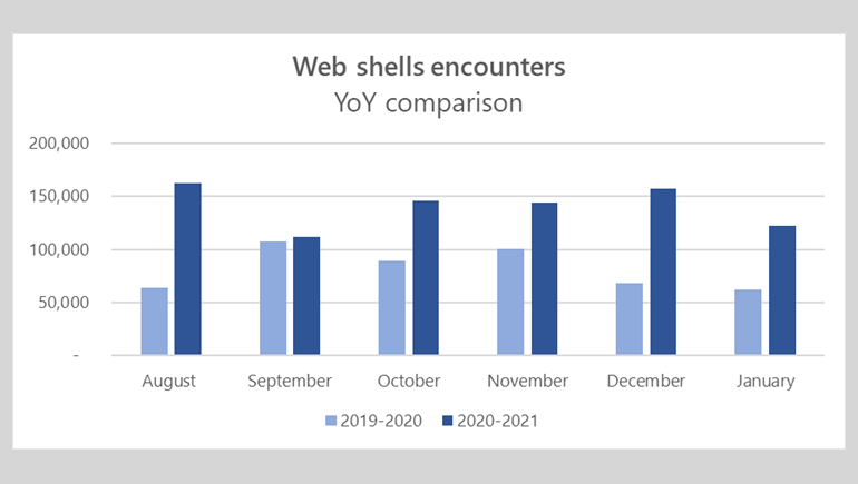 msft-web-shells-2021.png
