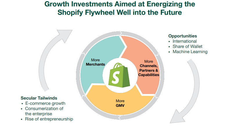 shopify-growth-flywheel.png