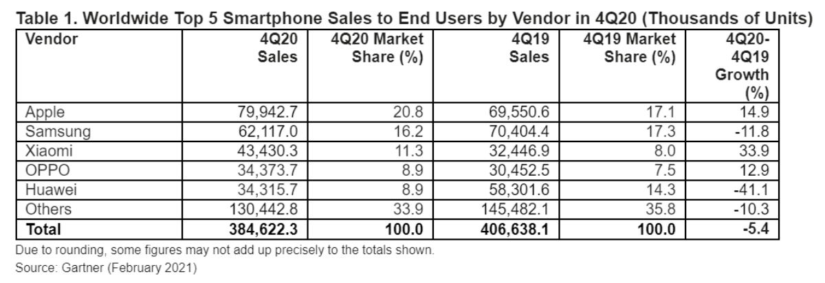 smartphones-q4-results.png