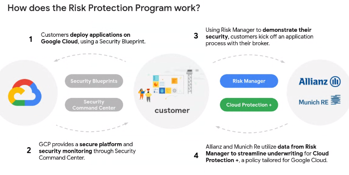 google-cloud-risk-protection.png