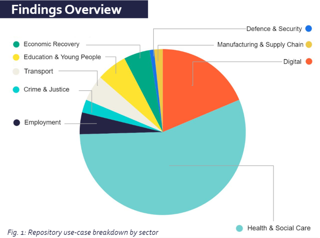 cdei-repository-breakdown-by-sector.png