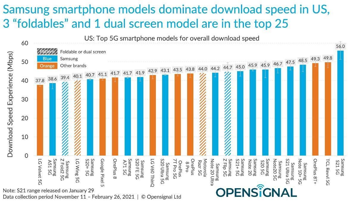 Apple, Samsung or Google: Which 5G phones have the best download speeds? |  ZDNet