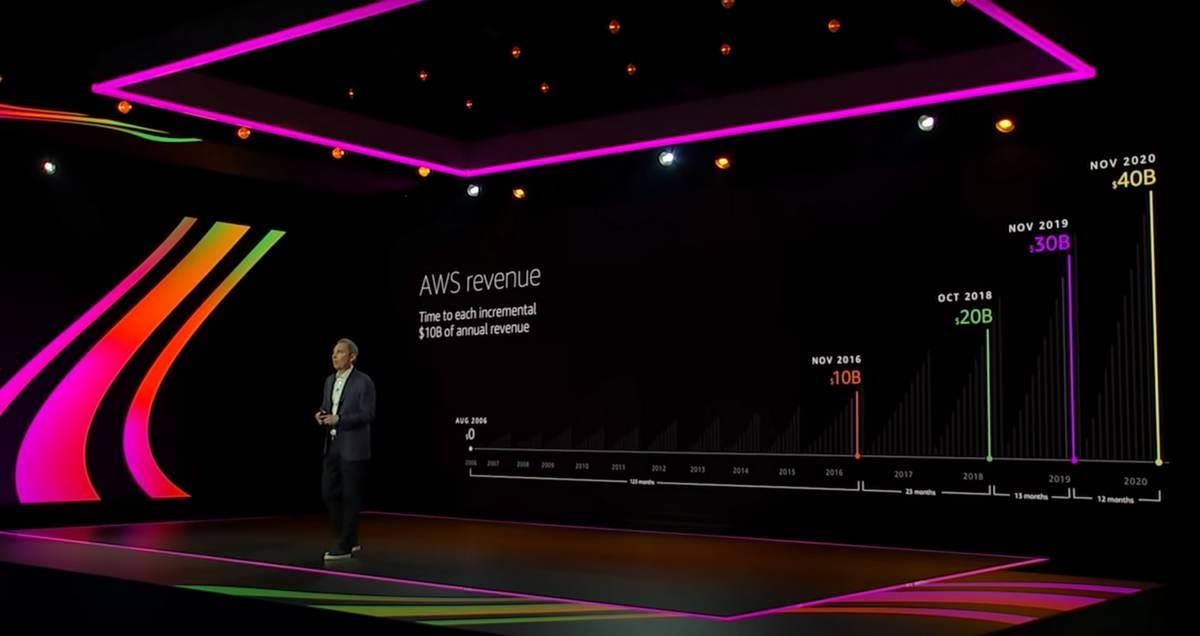 201211-aws-re-invent-2020-andy-jassy-02.jpg