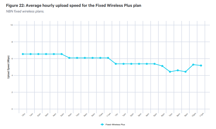 accc-nbn-fixed-wireless-uploads.png