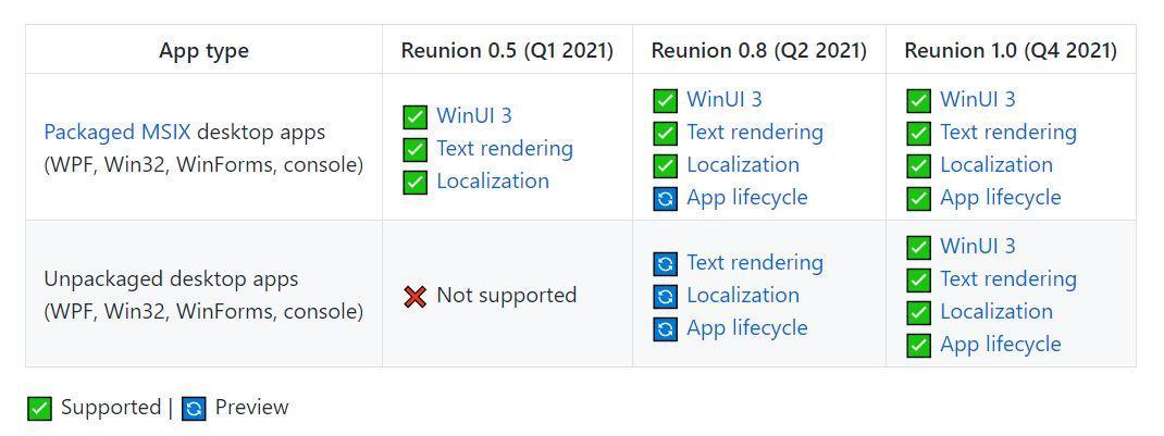 Microsoft: Project Reunion passe l'étape 0.5