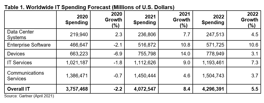 gartner-it-spending-forecast-april-2021.png
