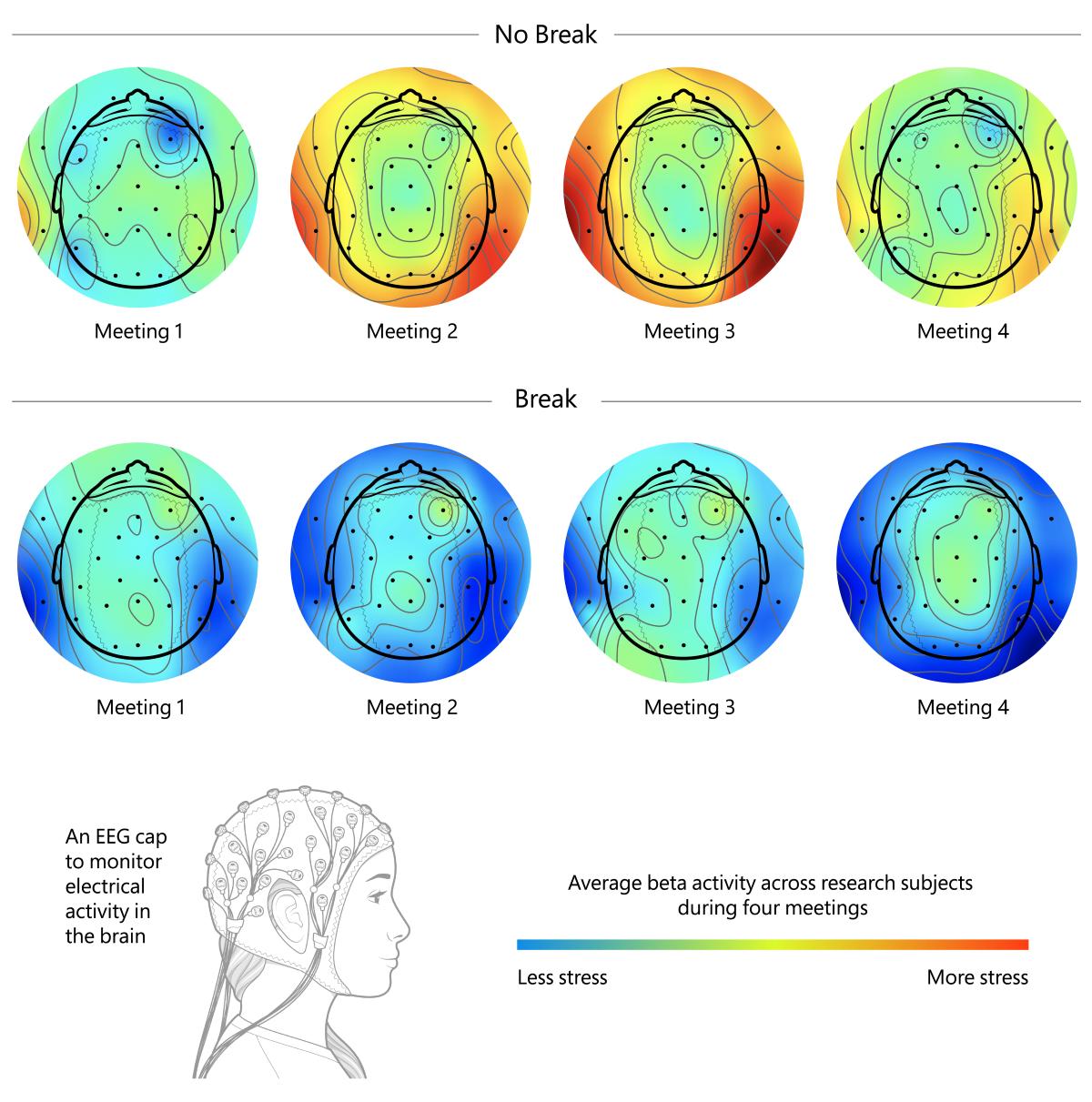 brain-scans-no-break-vs-break.png