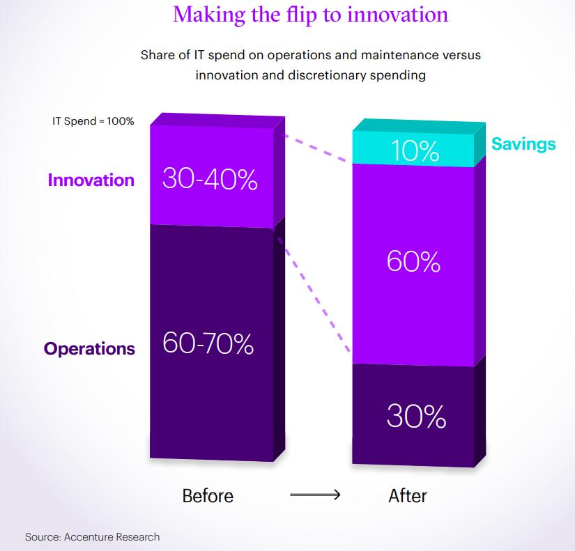 accenture-it-spending-flip-chart.png
