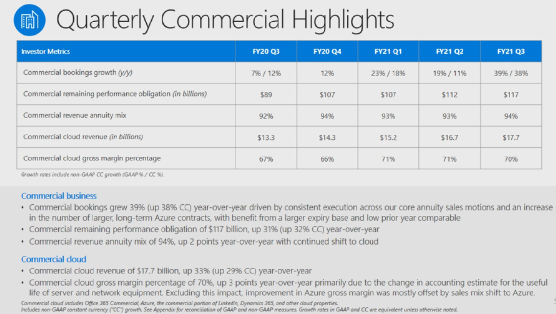 msft-q3-2021-commercial-cloud.png