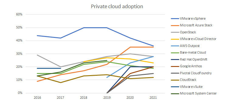 flexera-2020-sotc-private-cloud.jpg