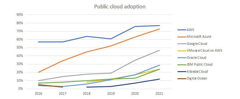 flexera-2020-sotc-public-cloud.jpg