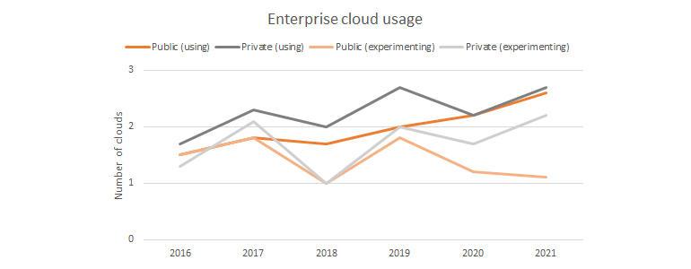 flexera-2020-sotc-of-clouds.jpg