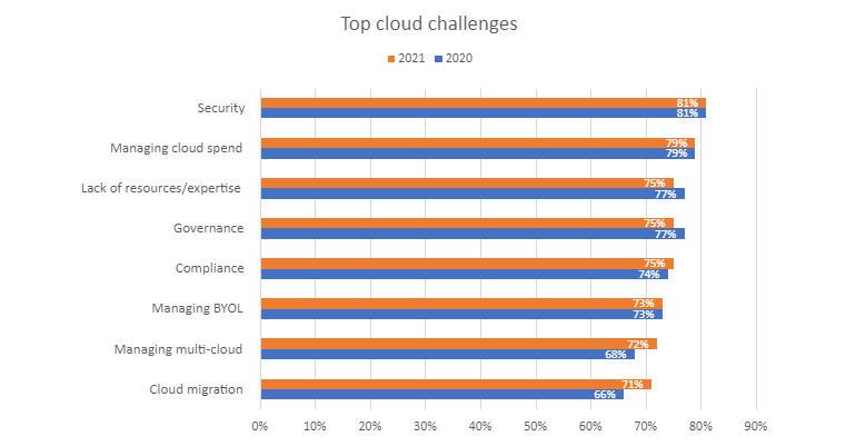 flexera-2020-sotc-cloud-challenges.jpg