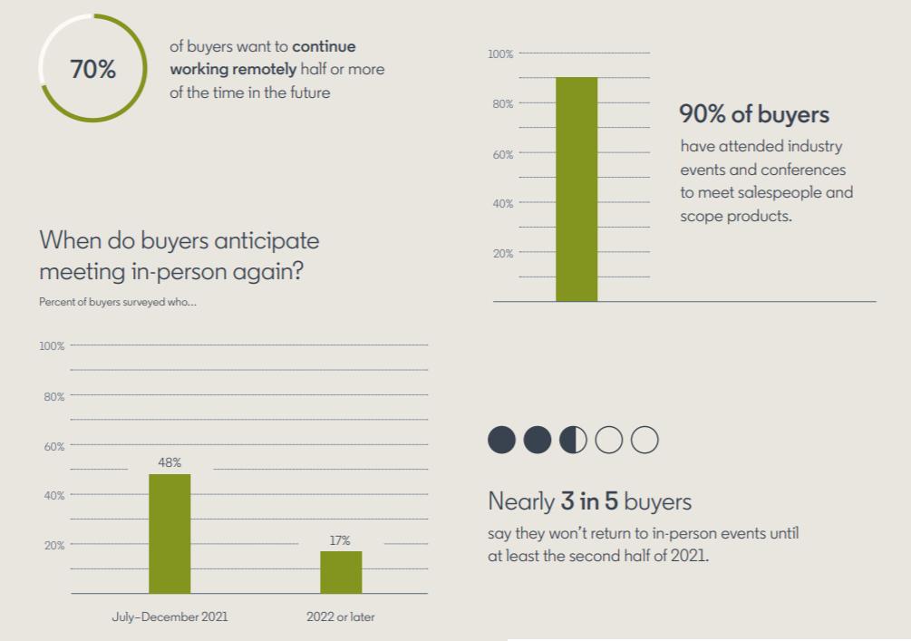 linkedin-2021-sales-survey-a.png