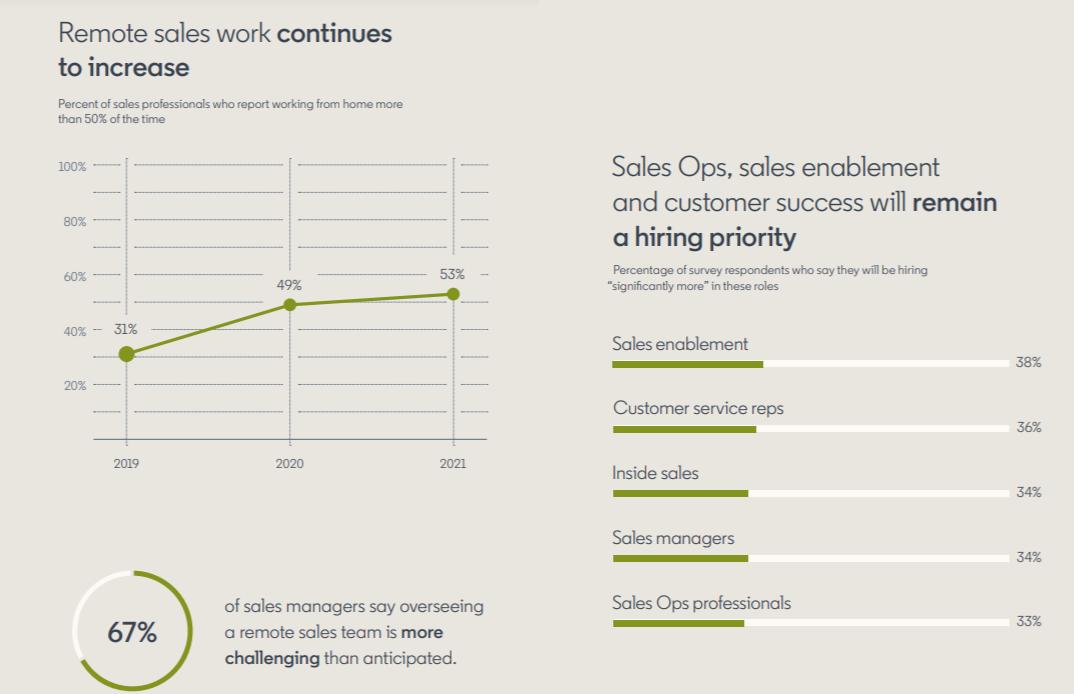 linkedin-2021-sales-survey-b.png
