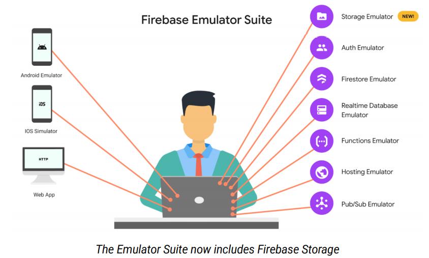 firebase-emulator-suite.png