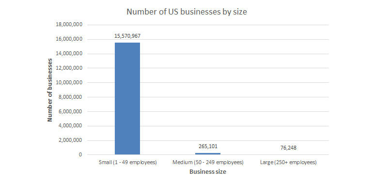 us-businesses-by-size.jpg