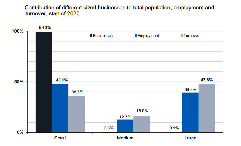 uk-businesses-by-size-employment-turnover.jpg