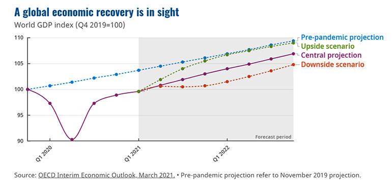 oecd-global-economic-recovery-2021-2022.jpg