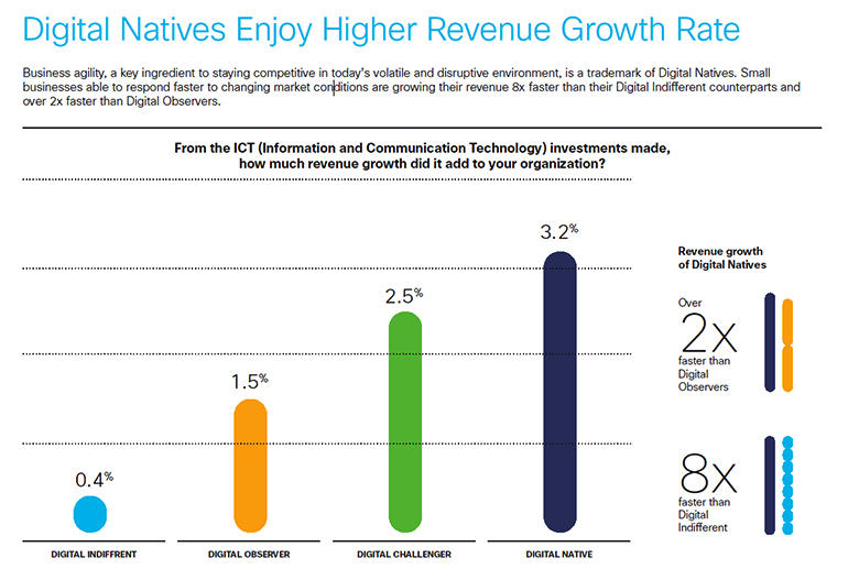 idc-cisco-smb-revenue-growth.jpg