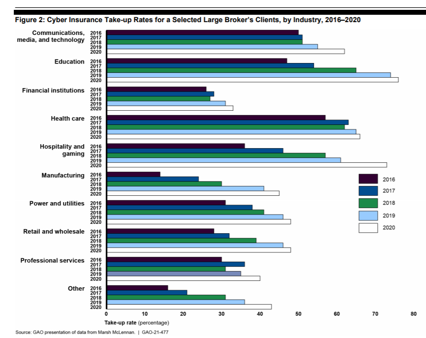 cyber-insurance-takeup-rate-industry.png