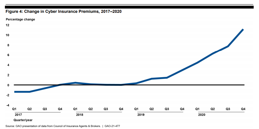 , Cyber insurance premiums, take-up rates surge, says GAO