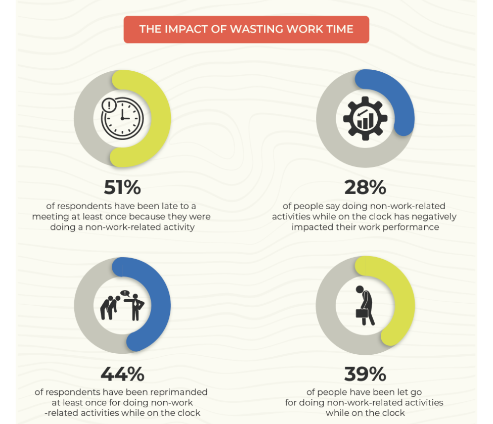 How much do Americans work during a work week zdnet