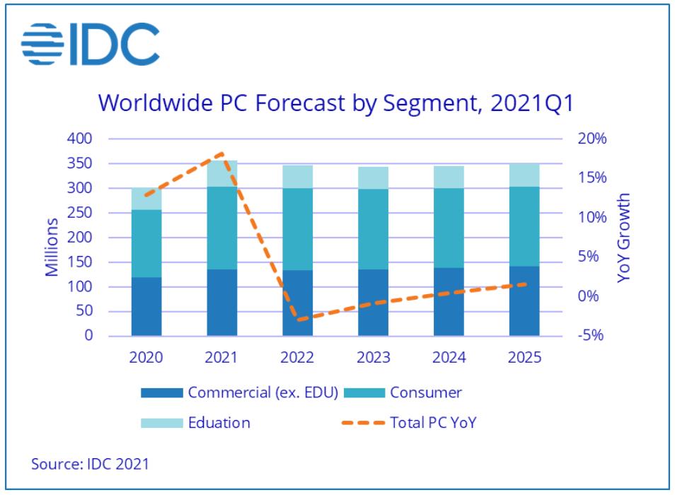 idc-pc-demand-forecast-2021.png