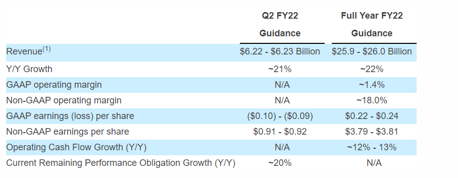 salesforce-fiscal-2022-outlook.png