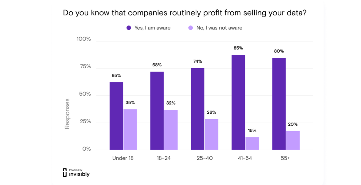 Four in five do not approve of companies profiting from their data zdnet