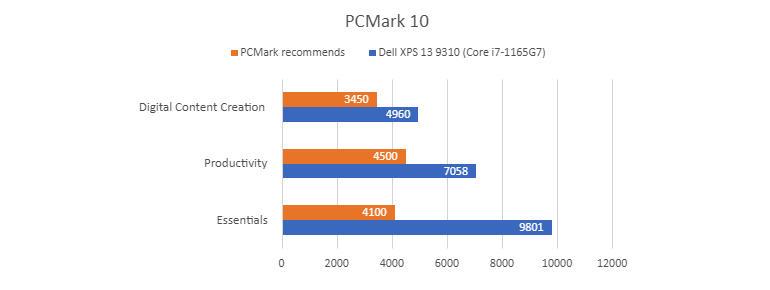 dell-xps-13-9310-pcmark-10.jpg