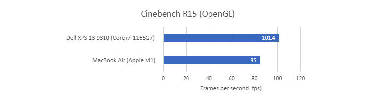 dell-xps-13-9310-cinebench-r15-opengl.jpg