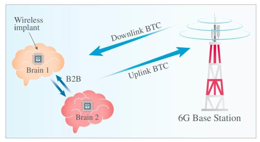 brain-to-brain-to-6g-link.jpg