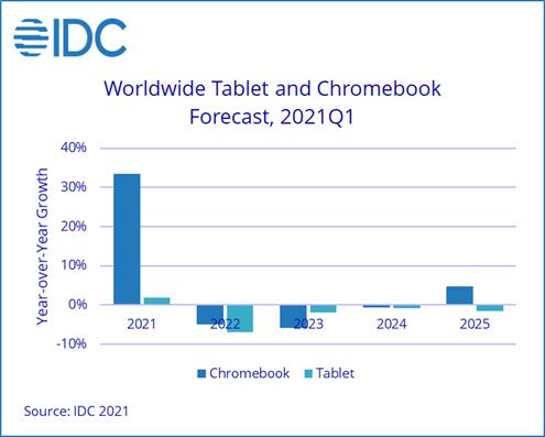 Have we reached peak Chromebook?