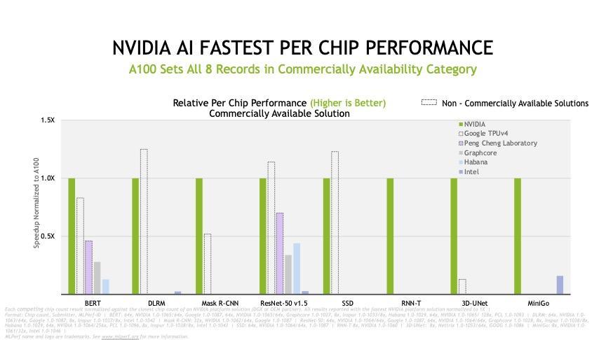 nvidia-mlperf-training-deck-june-2021-slide-10.jpg