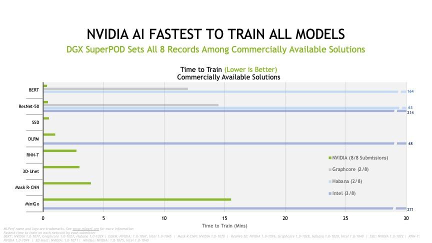 nvidia-mlperf-training-deck-june-2021-slide-9.jpg